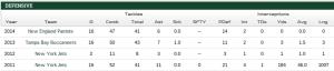 Darrelle Revis   #24 DB Stats