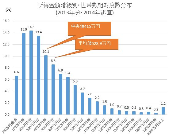 所得金額階級別・世帯数相対度数分布(2013年分・2014年調査)