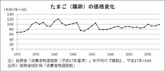 たまご(鶏卵)の価格の年平均